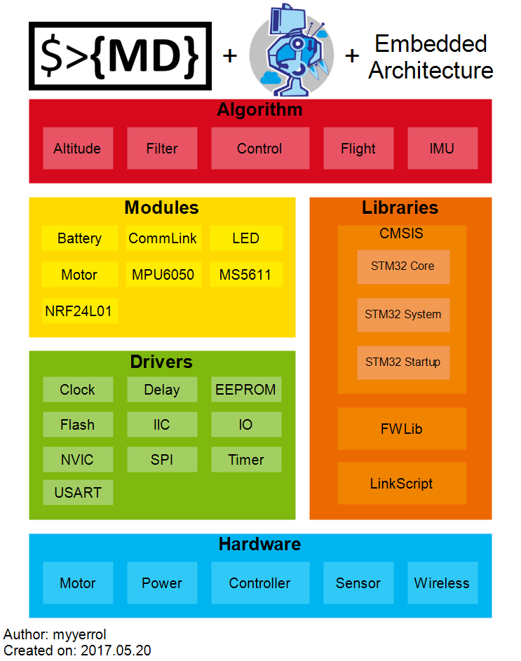 breeze_embedded_architecture