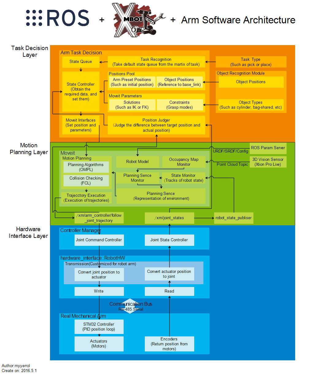 xm_arm_software_architecture