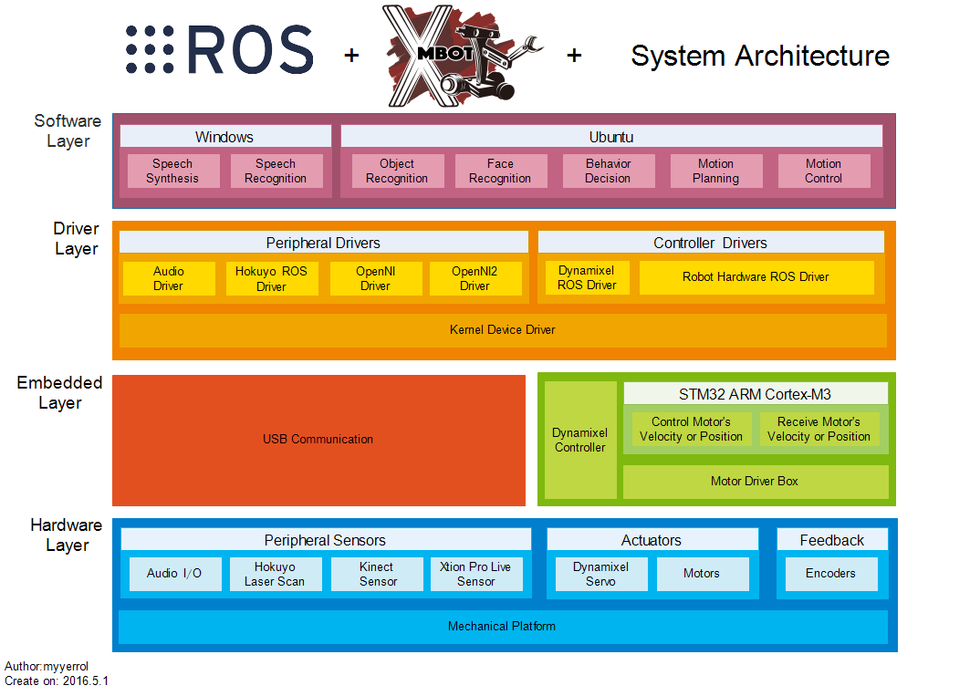 xm_system_architecture
